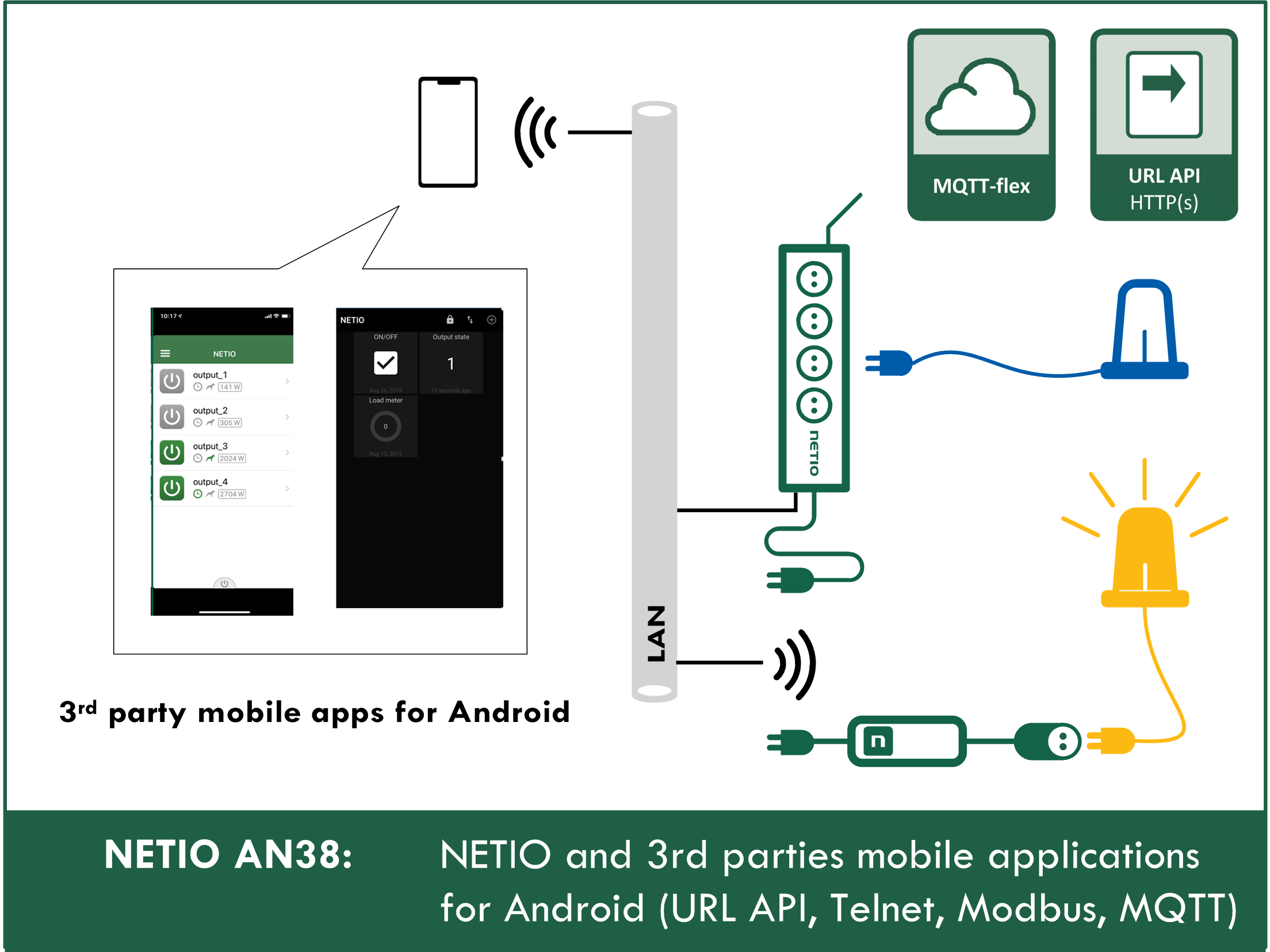 AN38 - NETIO and third-party mobile apps for Android (URL API, Telnet, Modbus)