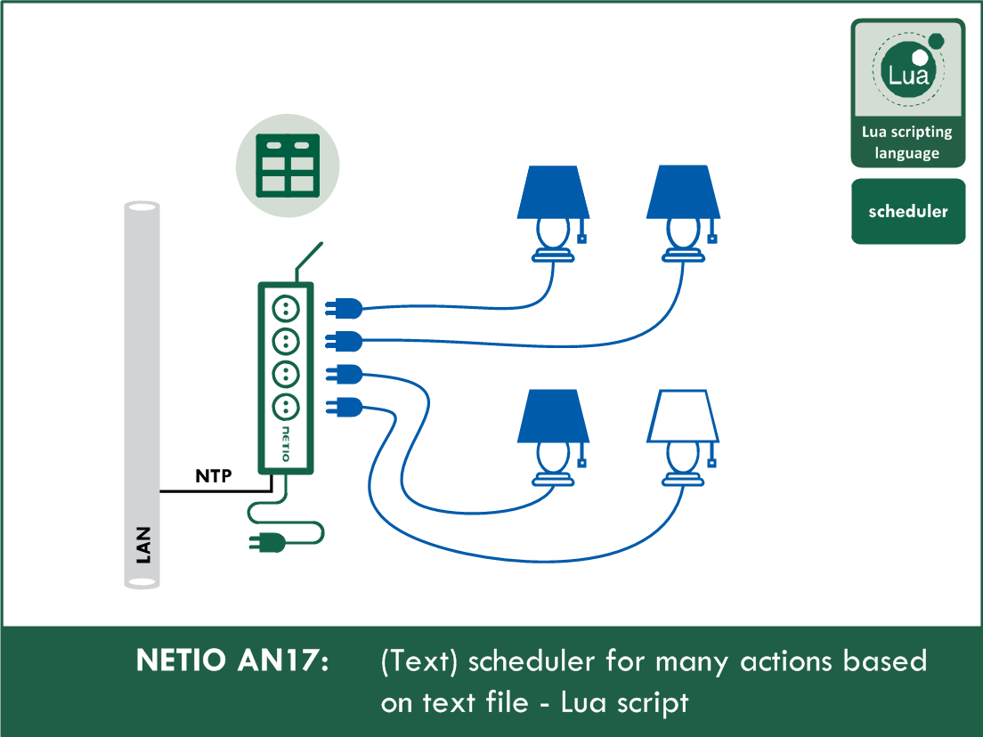 AN17 (Text) scheduler for many actions based on text file - Lua script NETIO