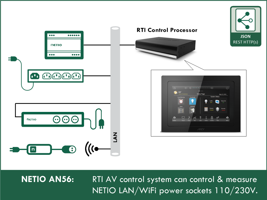 AN56 RTI AV system controls and measures NETIO LAN/ WiFi power sockets 110/230V