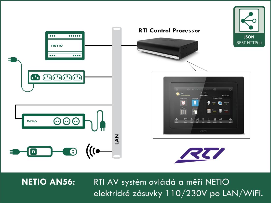 AN56-RTI-AV-system-ovlada-a-meri-NETIO-elektricke-zasuvky-110-230V-po-LAN-WiFi