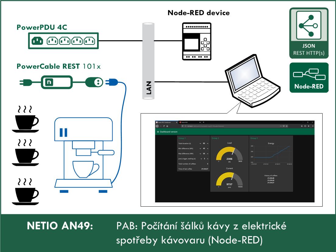 PAB-pocitani-salku-kavy-z-elektricke-spotreby-Node-RED