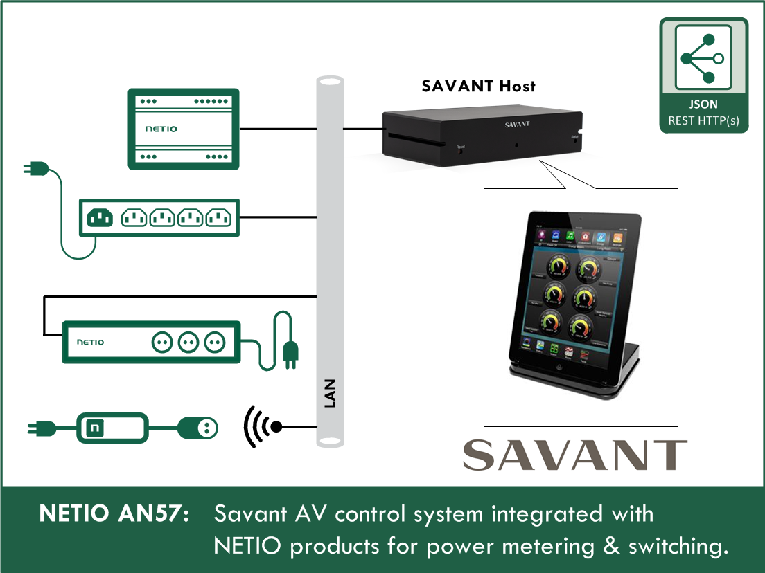AN57 SAVANT control system is connected with NETIO devices for power measurement and control