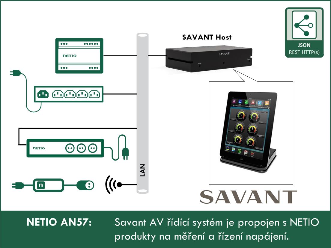 NETIO-AN57-SAVANT-AV-ridici-system-je-propojen-s-NETIO-produkty-na-mereni-a-rizeni-napajeni