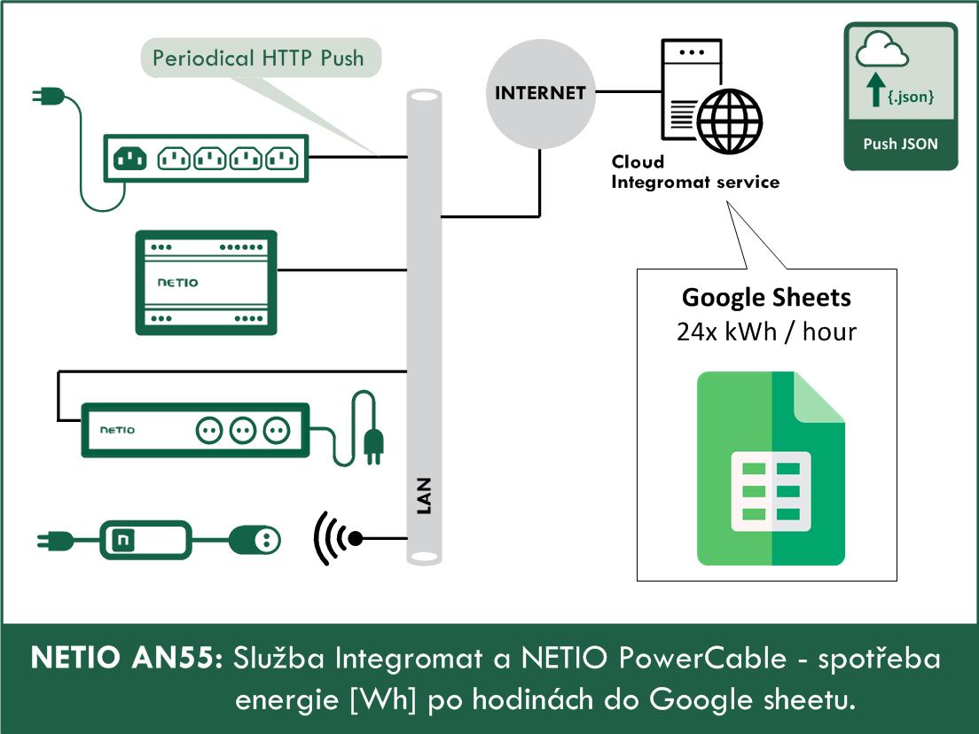 AN55 - Integromat a NETIO PowerCable - spotreba do Google Sheets