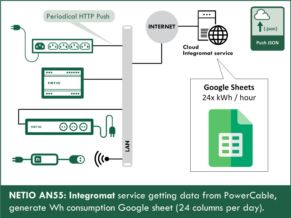 AN55 - Integromat and NETIO PowerCable - consumption in Google Sheets