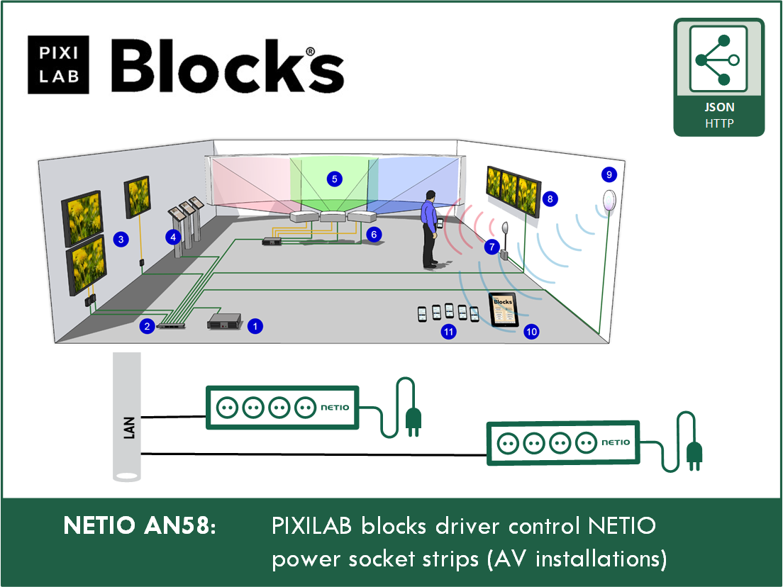 AN58 Pixilab Blocks driver control NETIO power socket strips (AV installations)