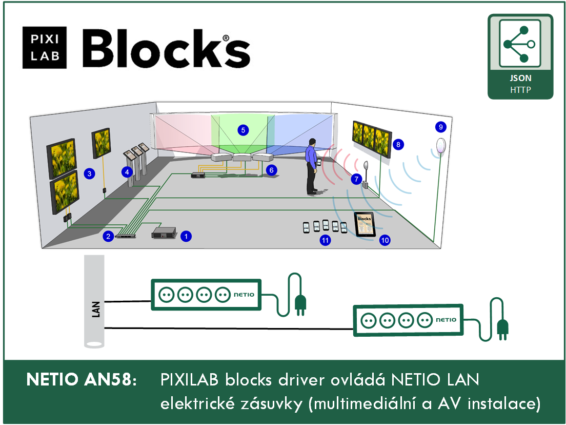 NETIO AN58 PIXILAB Block driver ovlada NETIO LAN elektrické zásuvky (multimedialni a AV instalace)