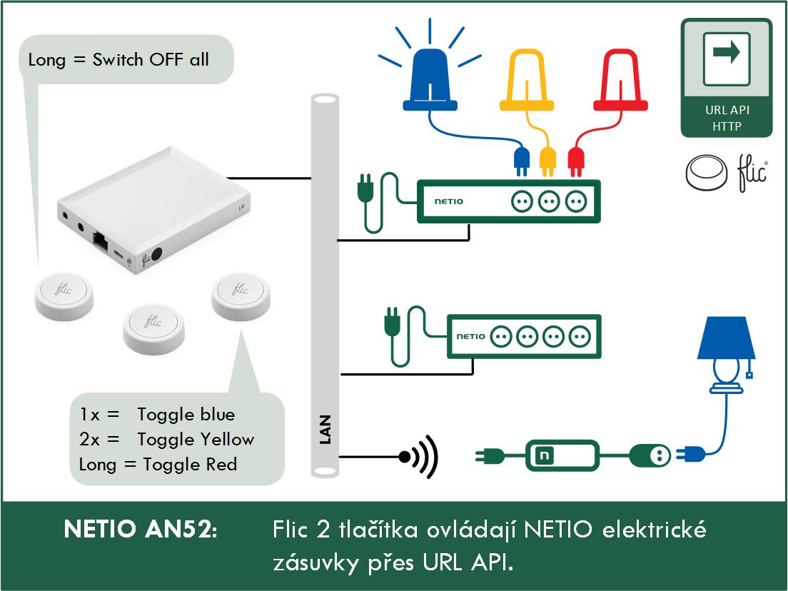 NETIO AN52 Flic2 tlacitka ovladaji NETIO elektricke zasuvky pres URL API