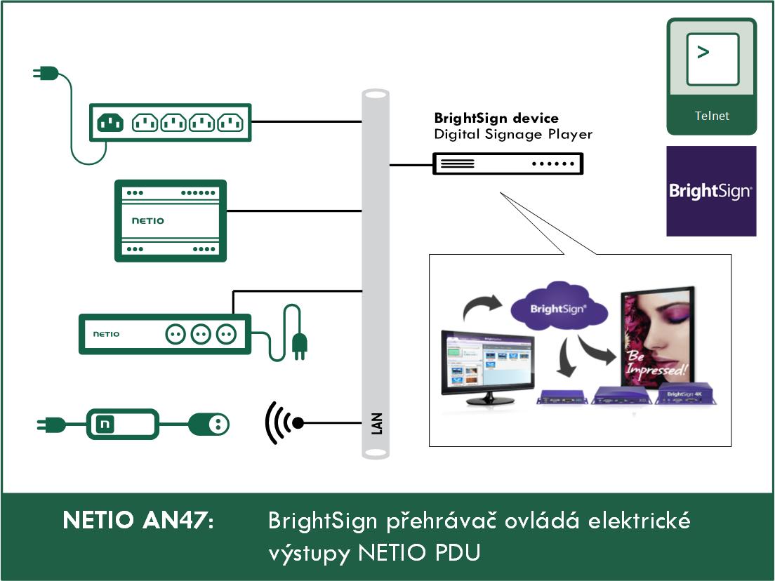 NETIO AN47 BrightSign prehravac ovlada elektricke vystupy NETIO PDU