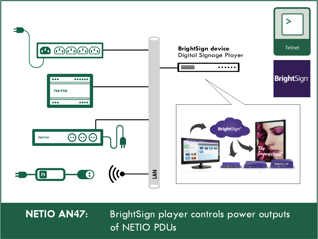 NETIO AN47 – The BrightSign player controls the power outputs of the NETIO PDU