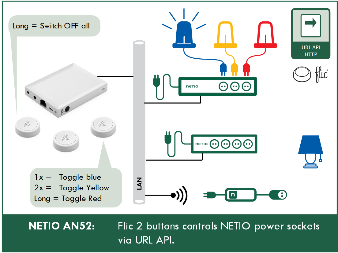 "AN52 – ""Flic 2"" buttons control NETIO power sockets via URL API"