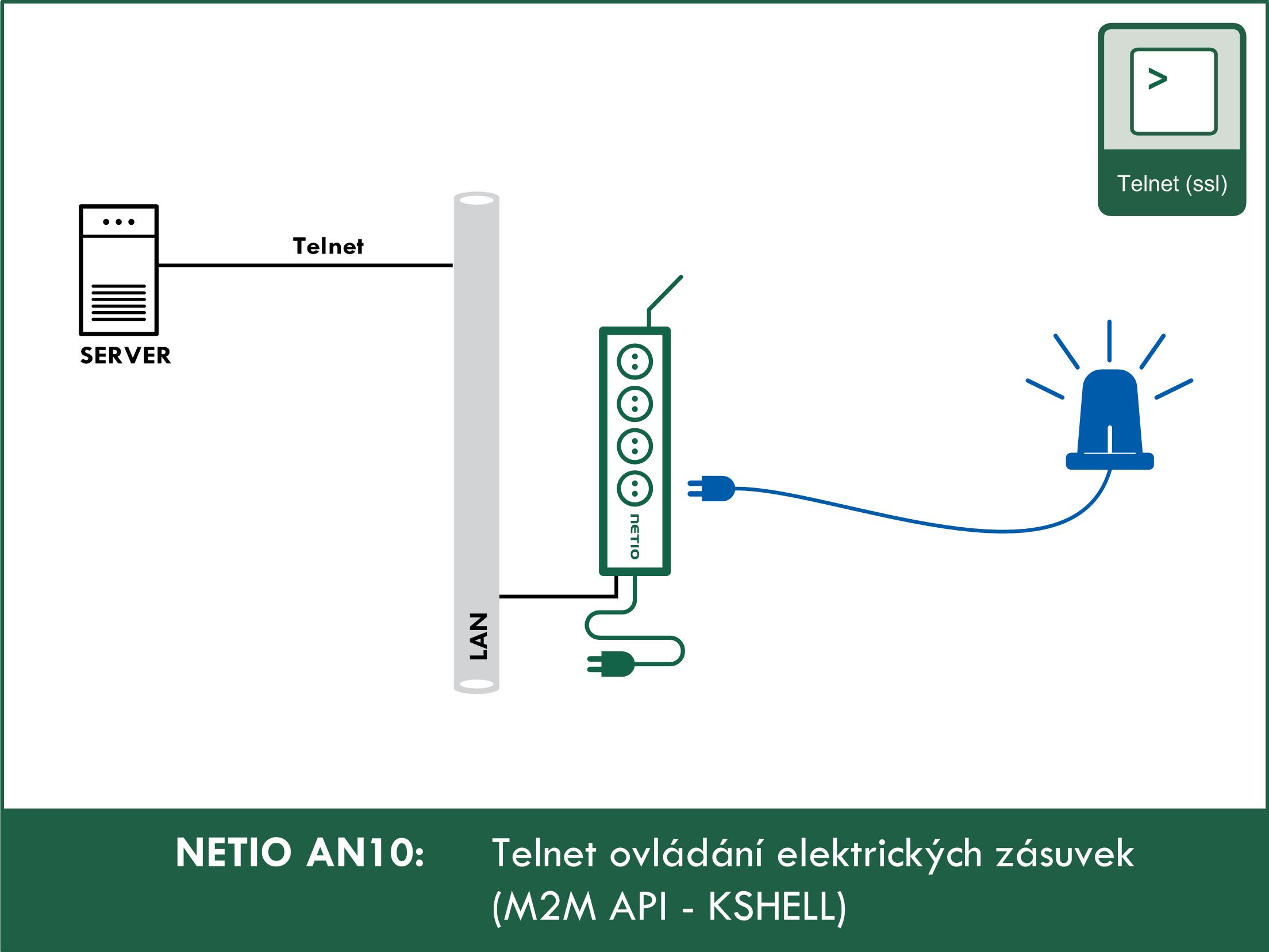 AN10 Ovládání elektrických zásuvek pomocí Telnet/KSHELL
