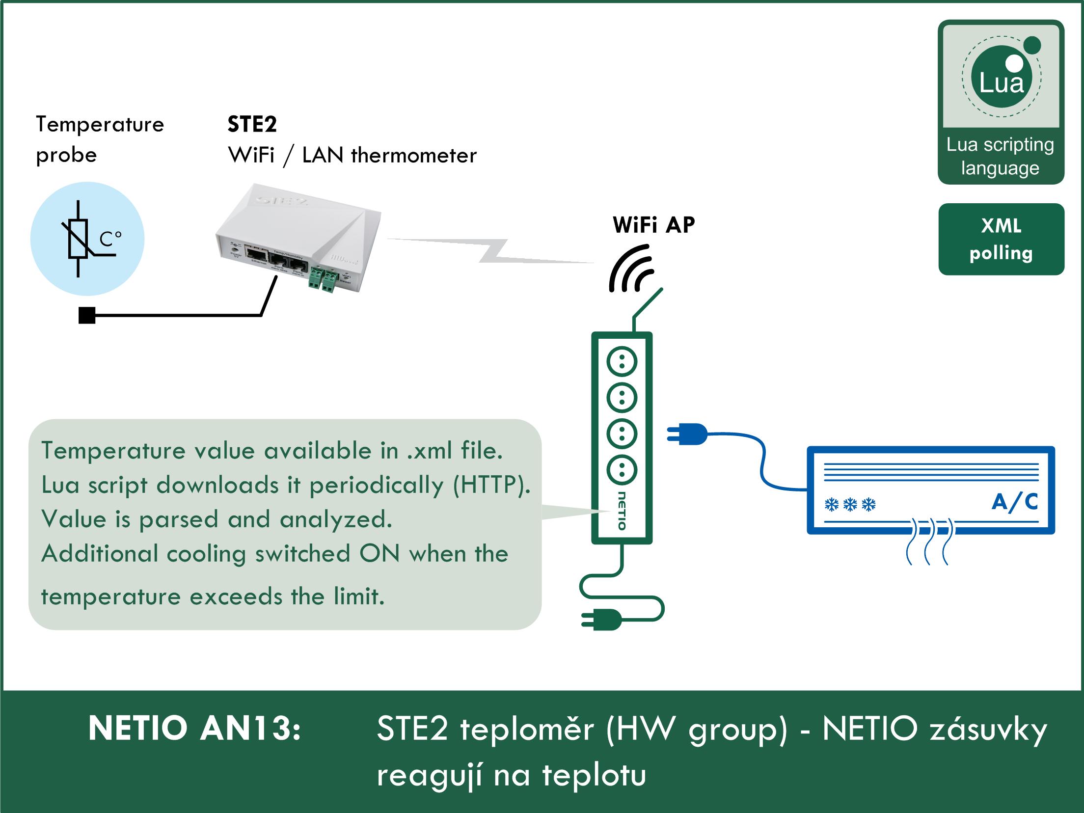 NETIO AN13 STE2 teploměr (HW group) - NETIO zásuvky reagují na teplotu