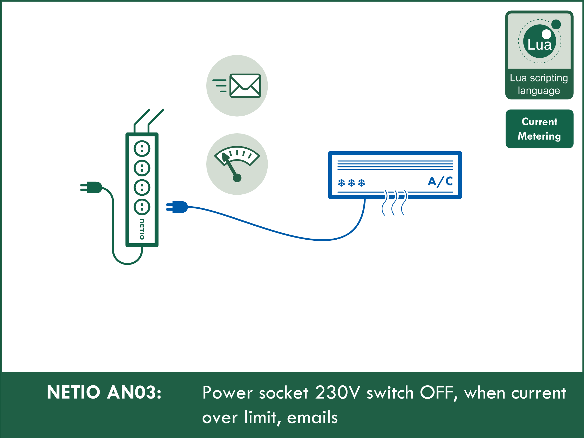 NETIO AN03 Switching OFF a 230V power socket when current exceeds limit, email alerts