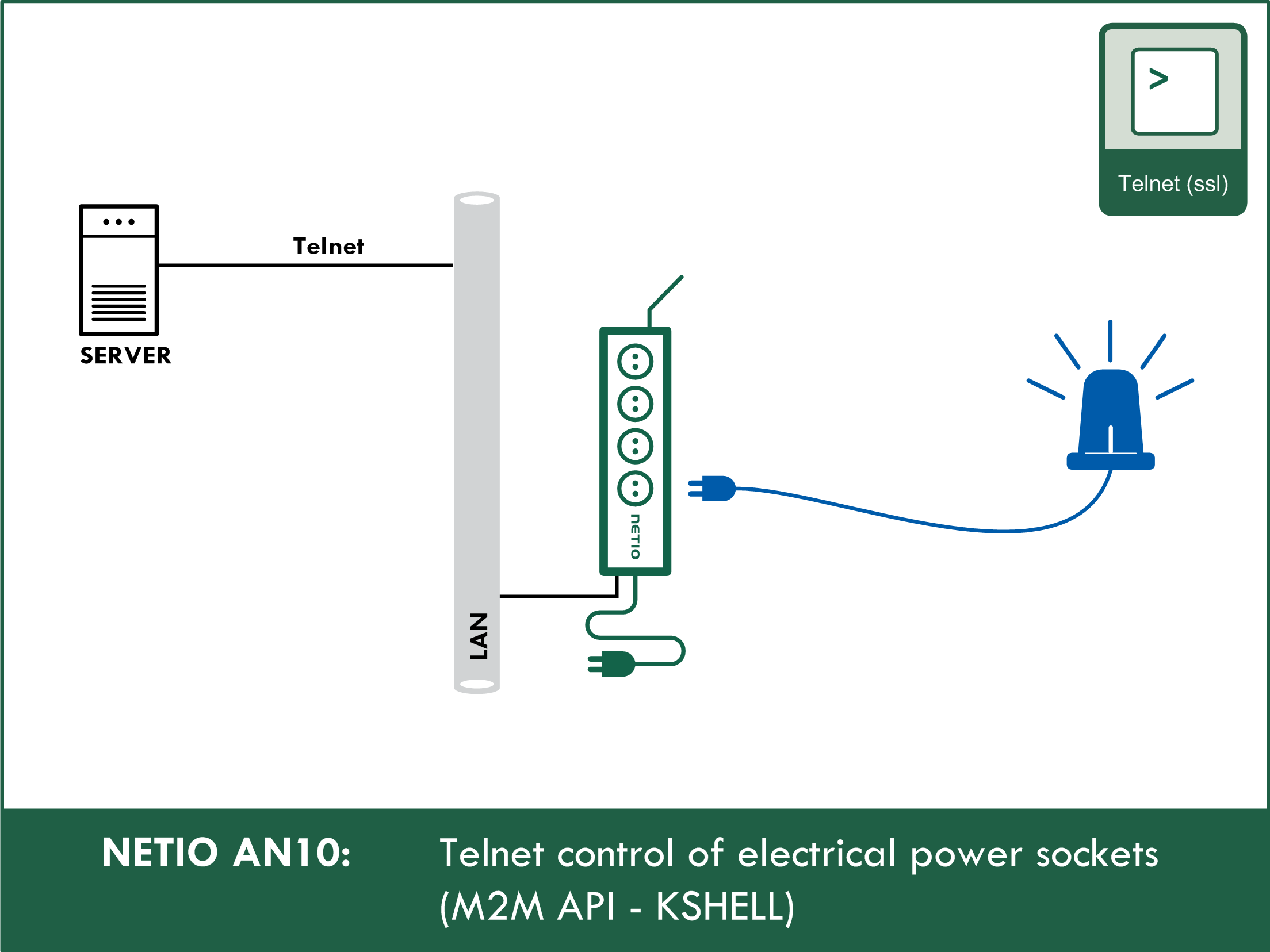 AN10 Telnet control of electrical power sockets (M2M API – KSHELL)