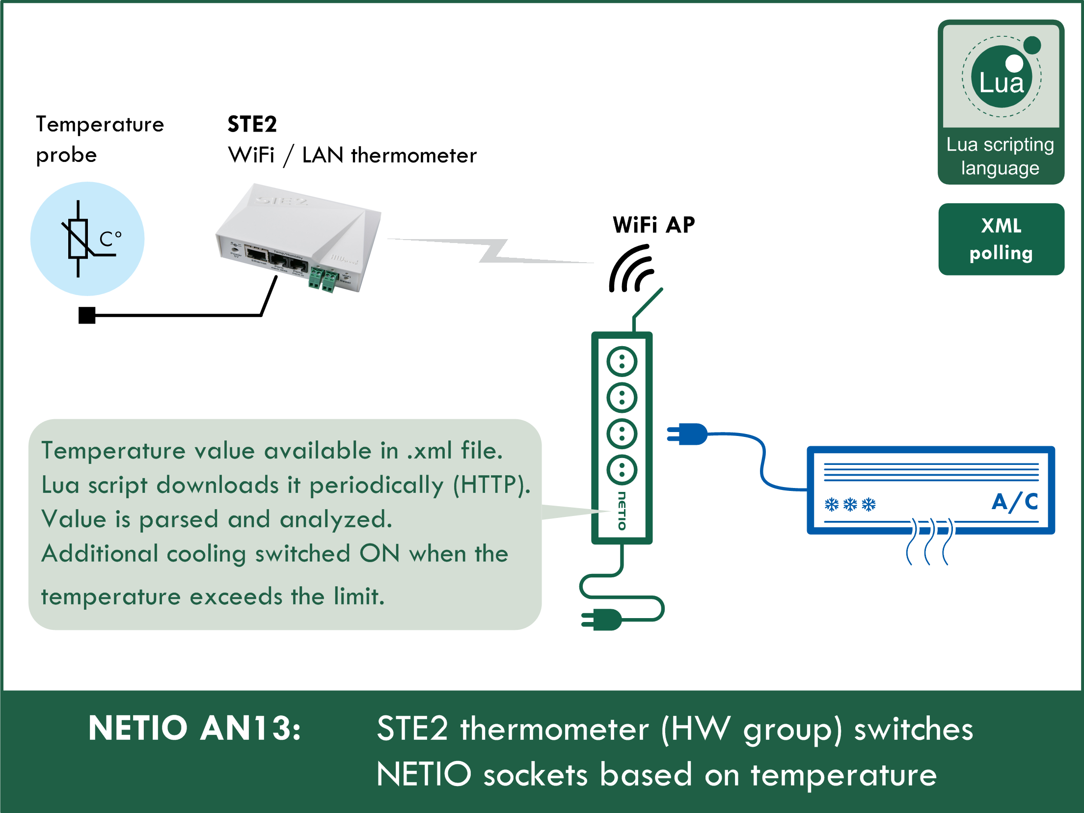 STE2 thermometer (HW group) switches NETIO sockets based on temperature