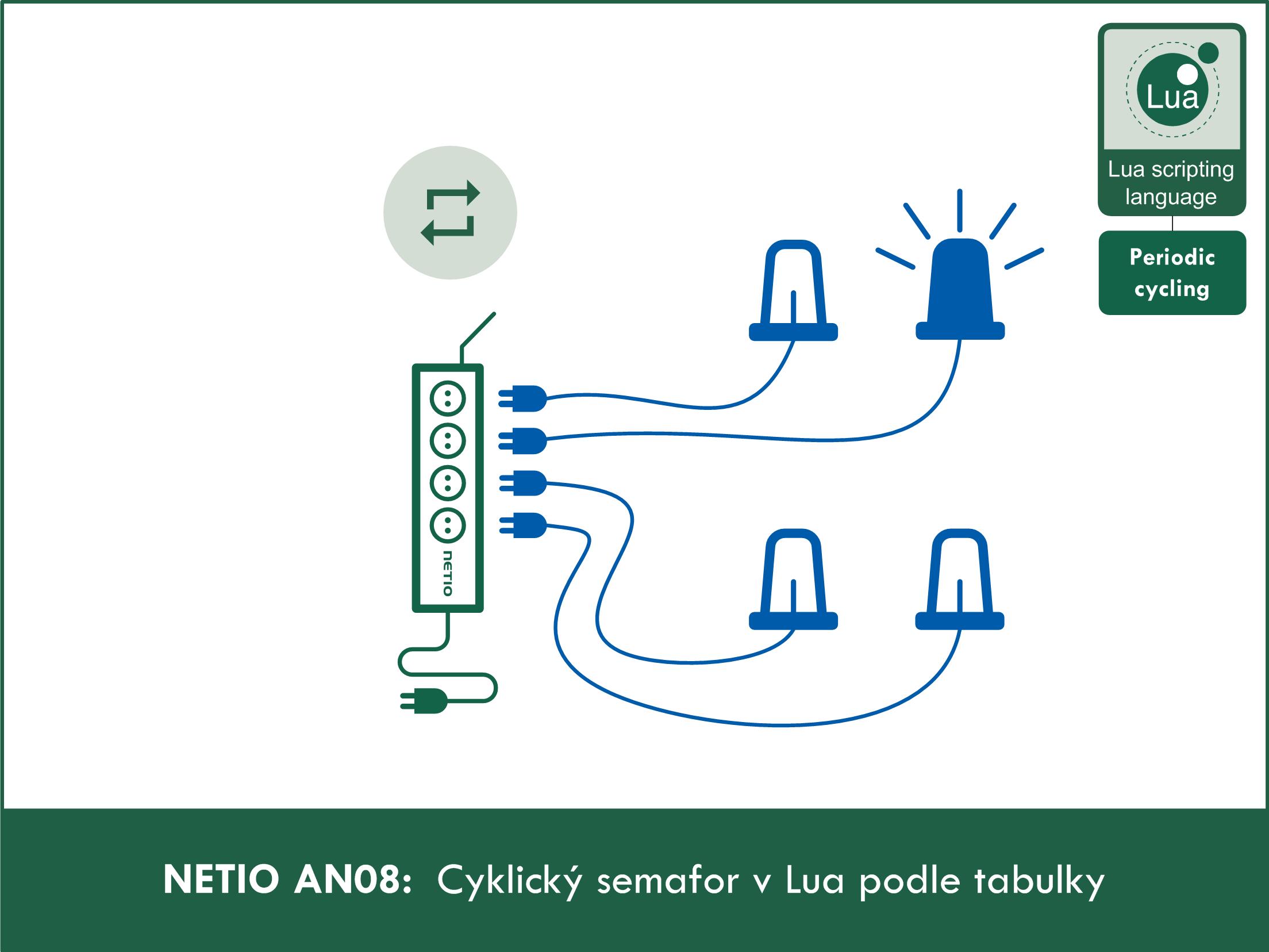 NETIO AN08 Cyklický semafor v Lua podle tabulky