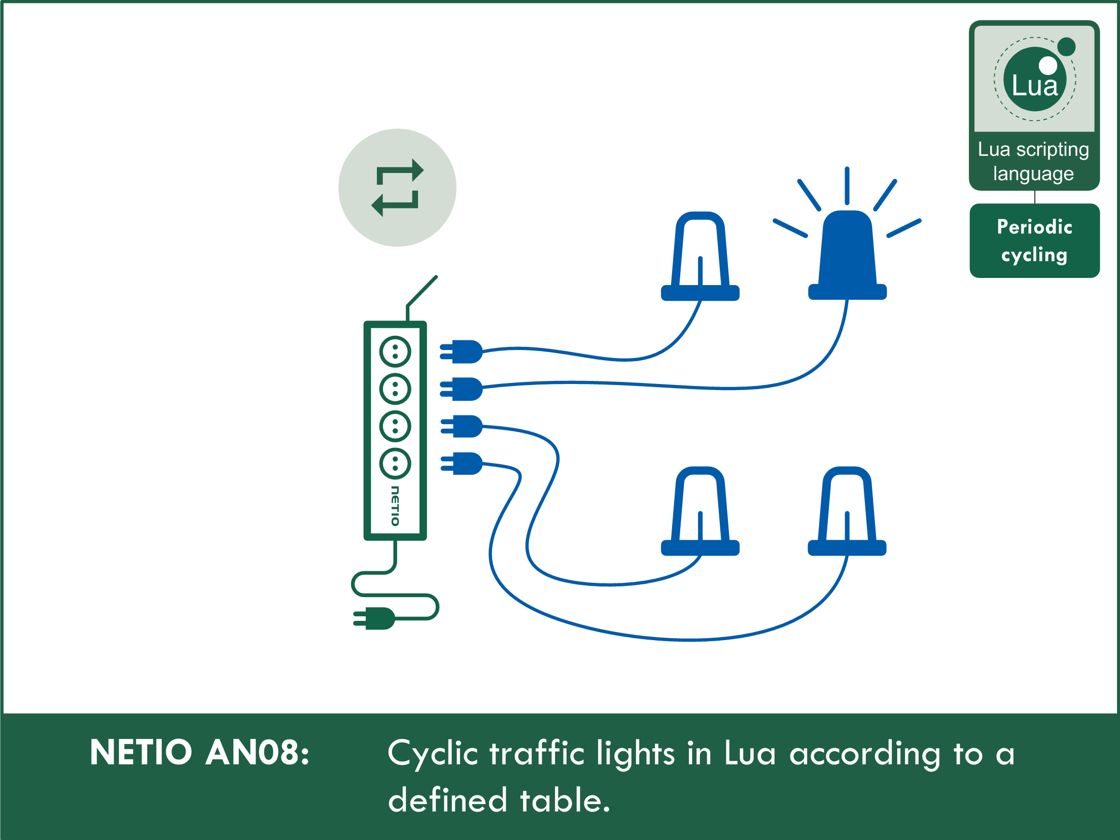 Cyclic traffic lights in Lua according to a defined table