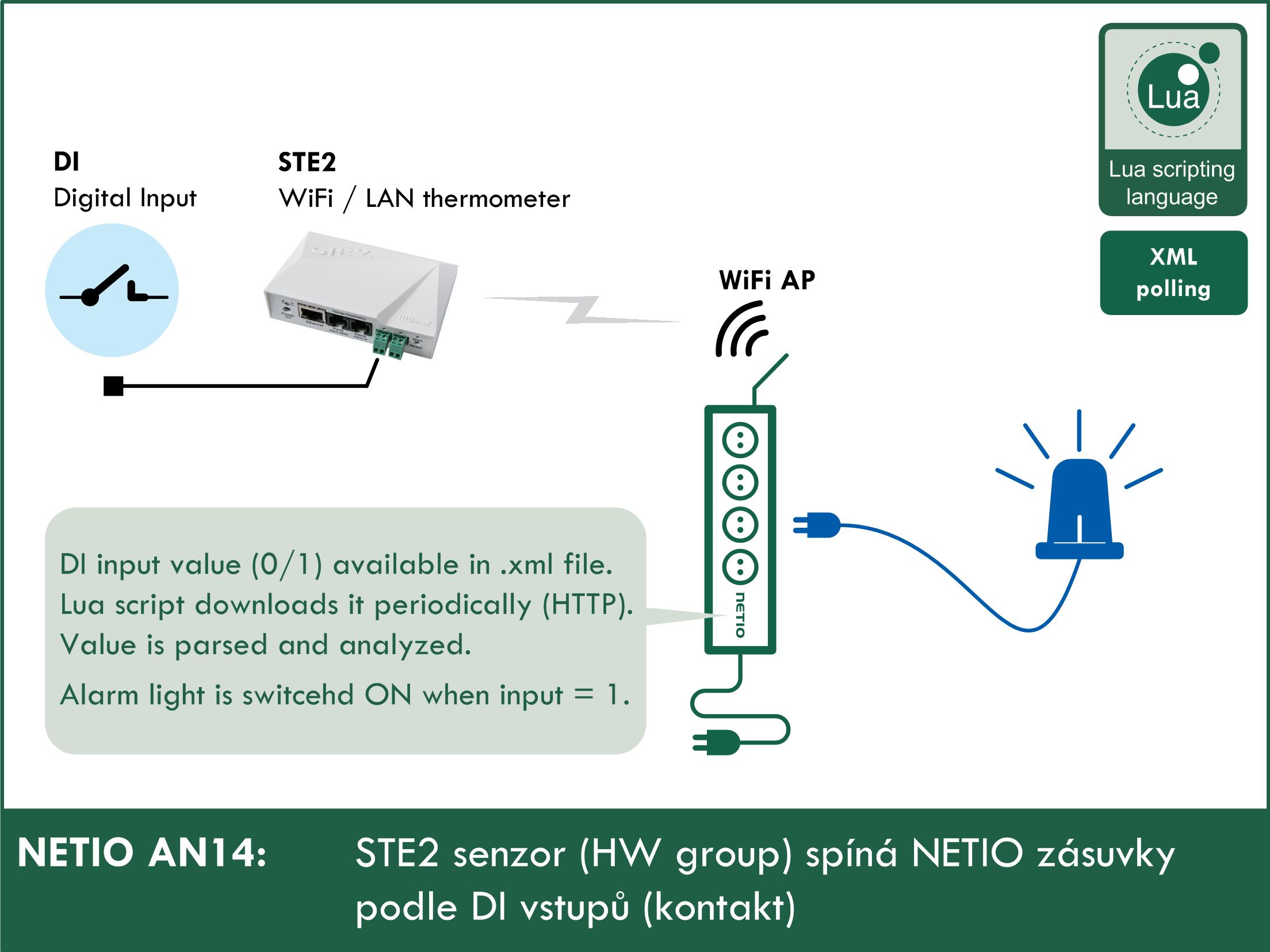 AN14 STE2 senzor (HW group) spíná NETIO zásuvky podle DI vstupů (kontakt)