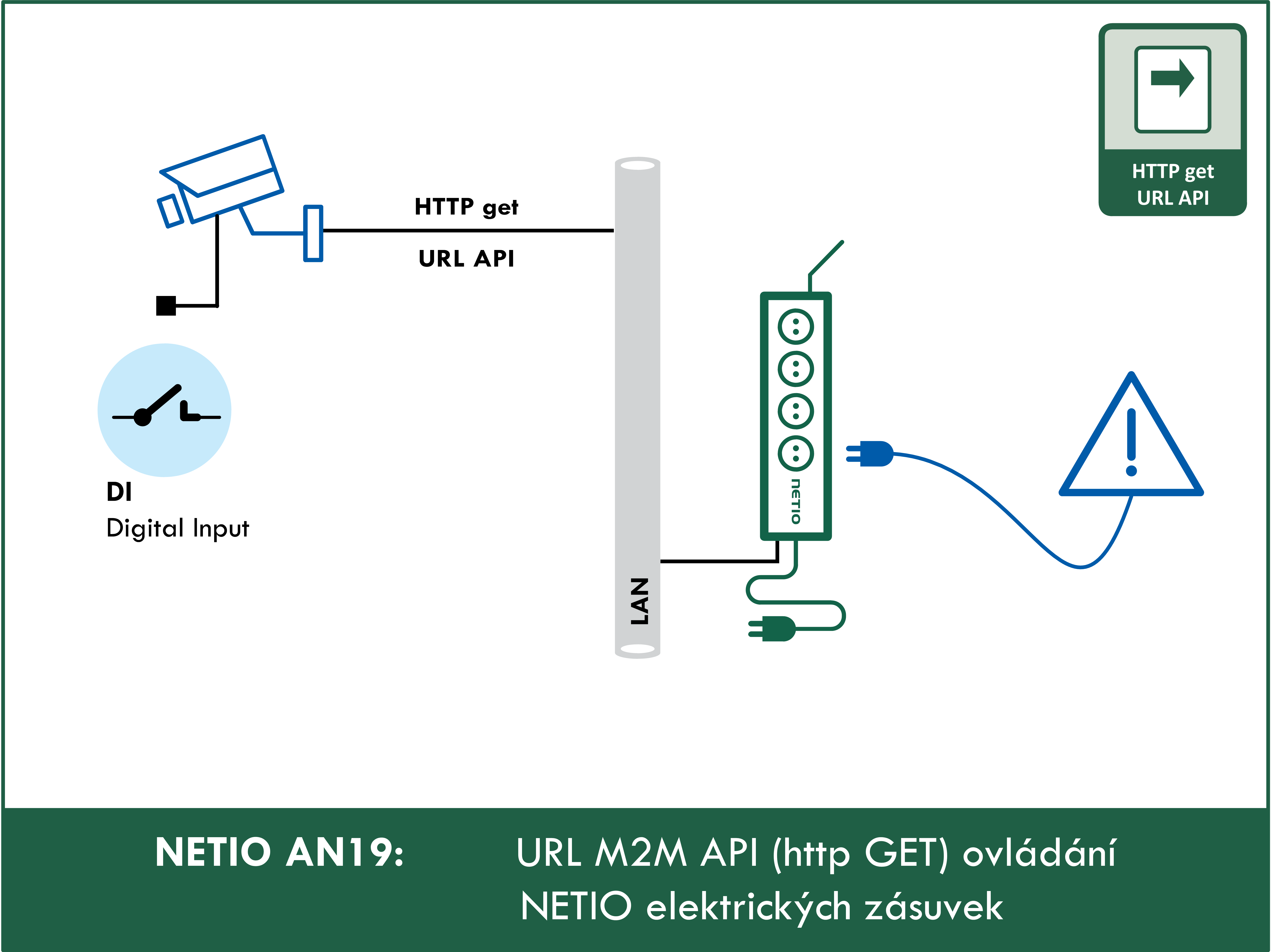 URL M2M API (http GET) ovládání NETIO elektrických zásuvek