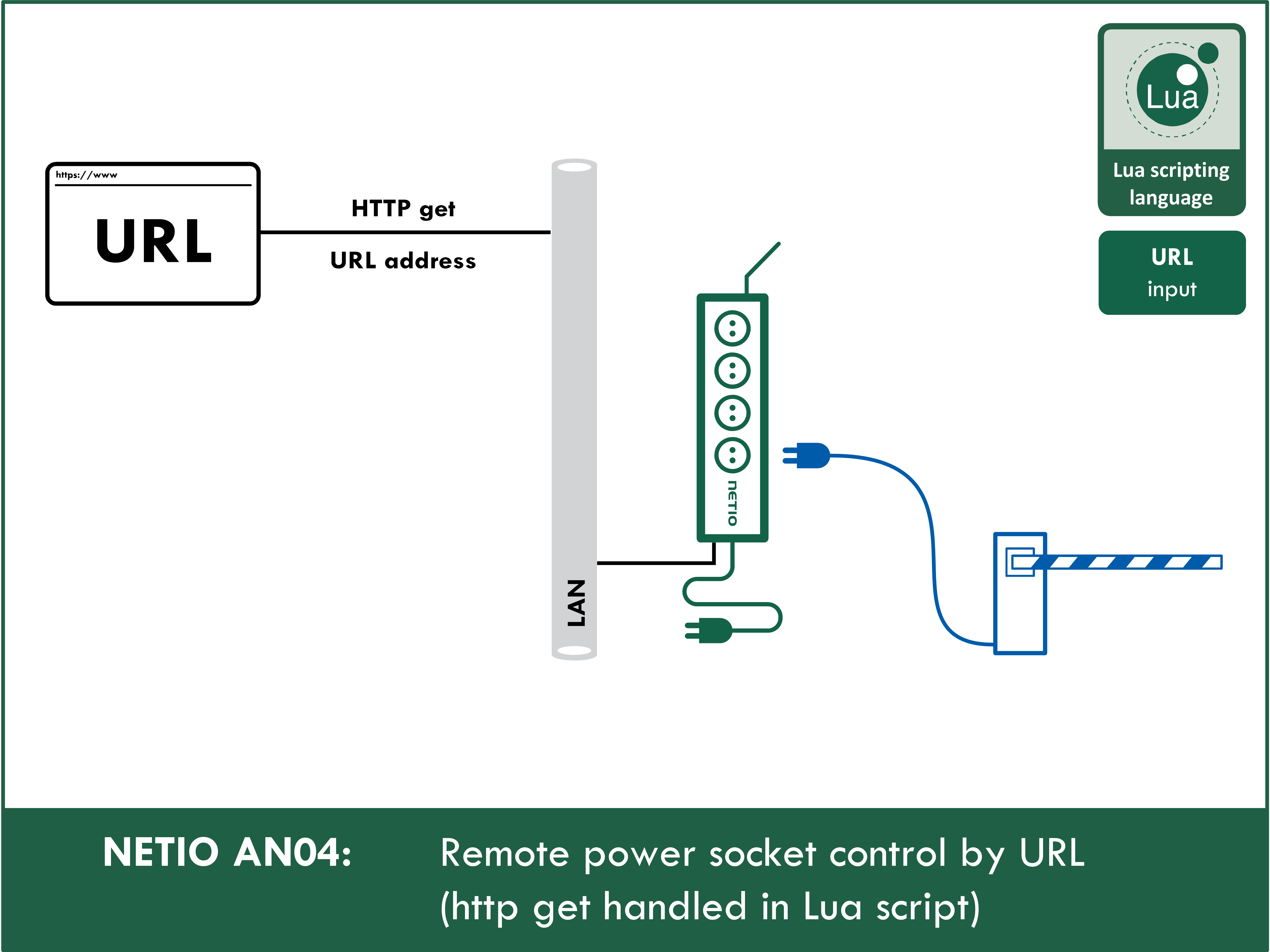 Remote power socket control by URL (http GET handled in Lua script)